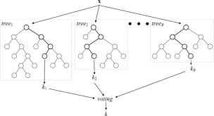 Mining Data With Random Forests A Survey And Results Of New