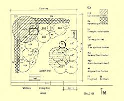 layout for a wildlife garden