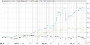 Stock Comparison Chart The Compare Tool Stockopedia
