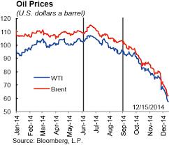 The 2014 Oil Price Slump Seven Key Questions Vox Cepr