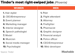 apparently these jobs will get you the most right swipes on tinder while the most swiped jobs differ heavily from city to city there are some trends noticeable at a national level for men ceo entrepreneur made it on to