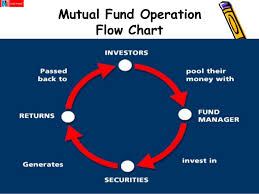 Compare Mutual Funds Chart Nj India Invest Pvt Ltd Internship Presentation About