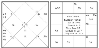 Date Of Birth Chart In Tamil Sundar Pichai Birth Chart Sundar Pichai Kundli Horoscope
