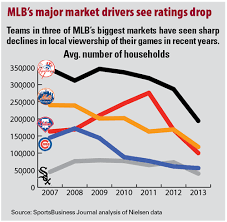 Smallest Mlb Markets Show Ratings Boost
