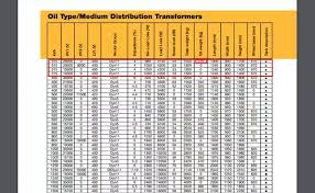 Transformer Chart What Is The Quantity Of Oil Used Generally In A 300 Kva