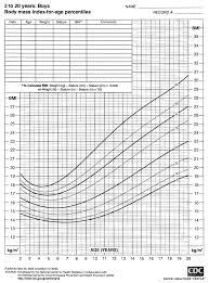 cdc bmi growth chart 2000 cdc growth charts for the united states bmi for age