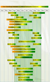 Seed Starting Chart Zone 6 Zone 7 Vegetable Planting Calendar Vegetable Planting Calendar