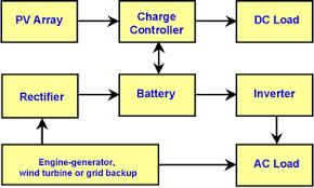 photovoltaics pv basics