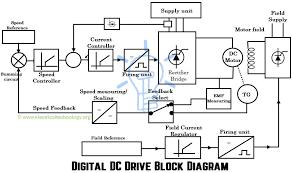 dc motor wiring breaker data wiring diagram dc motor wiring diagram 3 wire ac dc motor wiring diagram data wiring diagram hydraulic motor wiring dc drives wiring diagram wiring
