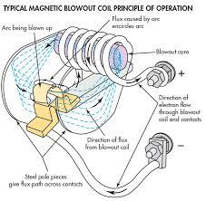 engineering essentials relays and contactors contactors generally incorporate