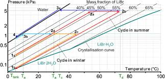 Numerical Dynamic Simulation And Analysis Of A Lithium