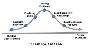 plc education the guilded age professional learning communities in education