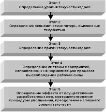 Курсовая работа Текучесть кадров на предприятии и пути ее  Поэтапно приведение уровня текучести к приемлемому значению можно представить в частности через возможность планирования предстоящих увольнений