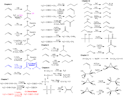Organic Chem Reaction Chart Copyright East Coast