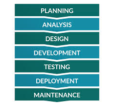 Software Development Life Cycle Phases Software Development Life Cycle The Phases Of Sdlc
