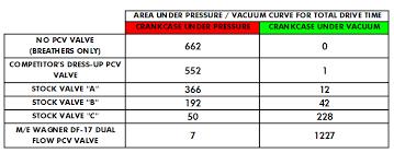 High Performance Pcv Valve Shootout Flow Test Results M