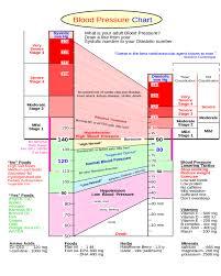 Summaries Of Blood Pressure Chart Edit Fill Sign Online