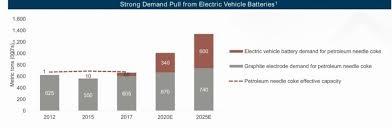 Graphite Electrode Price Chart Needlecoke Hashtag On Twitter