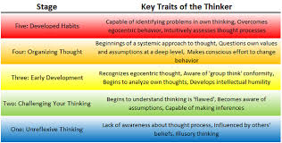 Strategic   Critical Thinking Thinking    that improve performance  SlidePlayer