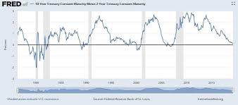 2 Year Treasury Yield Chart Dont Ditch Stocks Because Of Yield Curve Inversion