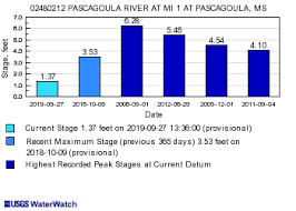 Usgs Current Conditions For Usgs 02480212 Pascagoula River