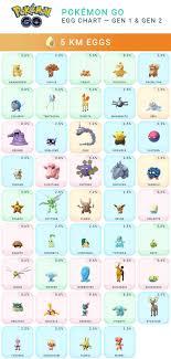 Pokemon Go Egg Chart Pokemon Gos Easter Event Temporary Egg Chart Update Slashgear