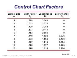 A2 Control Chart Statistical Process Control Ppt Download