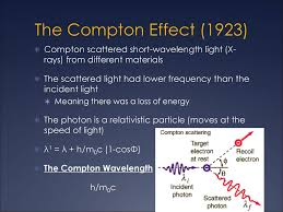 Scattering Of Light Meaning The Compton Effect 1923 Compton Scattered Short Wavelength