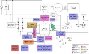 microwave oven block diagram the wiring diagram readingrat net Oven Controller Diagram microwave oven block diagram the wiring diagram, block diagram oven control wiring diagram