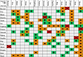 Pokemon Yellow Chart Pokemon Strengths And Weaknesses Pokemon Battle Revolution