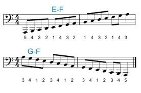 how to read bass sheet music piano fingering for the left hand