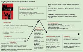 Macbeth Plot Chart Macbeth Structure Analysis Google Search Macbeth Plot