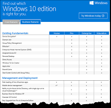 Windows Upgrade Chart Windows 10 Editions Comparison Which One Is Right For You
