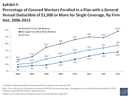 percentage of covered workers enrolled in a plan with a general annual deductible of 1 000 or more for single coverage by firm size 2006 2016