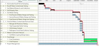 Gantt Chart Budgeting