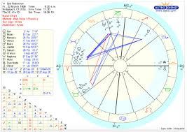 Natal Chart Compatibility 78 Unexpected Birth Chart Vs Natal