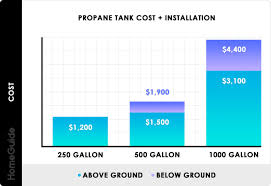 2019 Propane Tanks Costs 100 250 500 Gallon Tank Prices