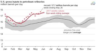 American Refineries Hitting Record Run Rates