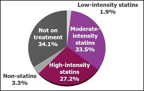 Cholesterol Lowering Drugs Are Under Prescribed For