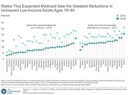 Low Income Chart California 2016 States That Expanded Medicaid Saw The Greatest Reductions In