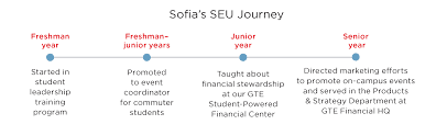 sofia ramos gte financial student employee describe your experience working as a student on s campus