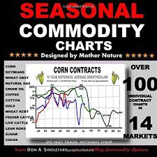 Techniques Of A Professional Commodity Chart Analyst 93 Best Commodities Books Of All Time Bookauthority