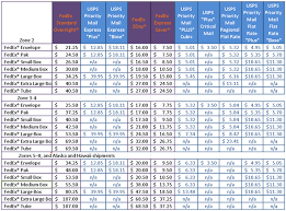 Fedex Ground Rates Chart