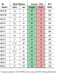 Turbo Torch Tip Sizes Chart Victor Torch Welding Tip Chart Best Picture Of Chart