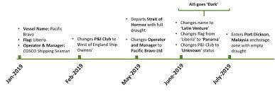 Ofac Organizational Chart Cosco Shipping Ofac Sanctions Ihs Markit