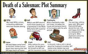 Death Of A Salesman Character Chart Plot Summary In Death Of A Salesman Chart