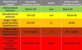 The Tropical Md Hypertension Causes Risk Factors