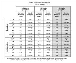 Dashboard Statistics Student Achievement