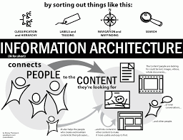 complete beginner    s guide to information architecture   ux boothexplain ia poster