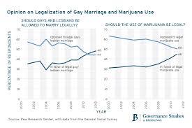 washington versus washington and colorado why the states should marriagemarijuanalo marriagemarijuanagenerationslo